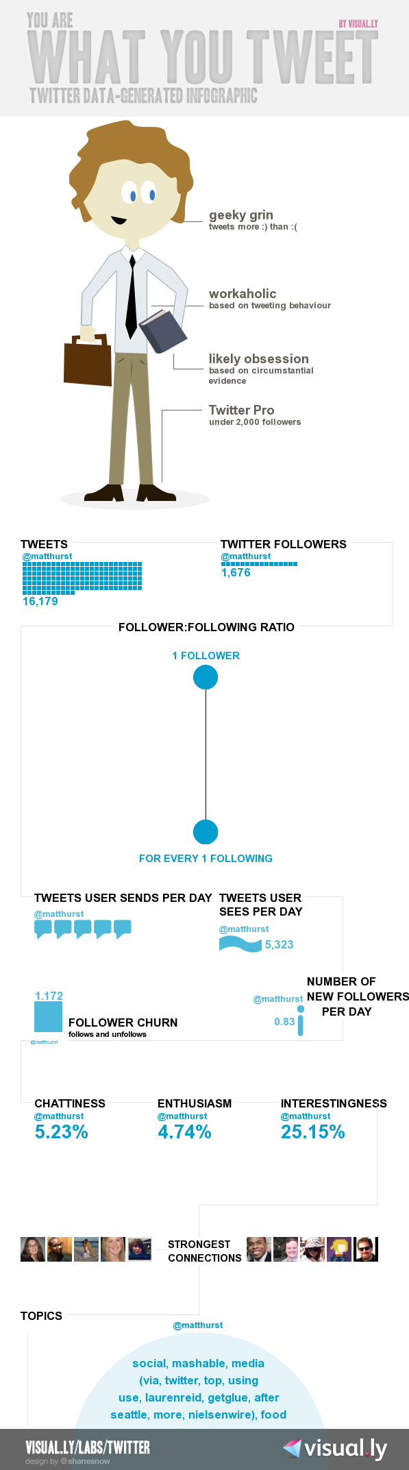 Infographic of Matthew Hurst's Twitter usage
