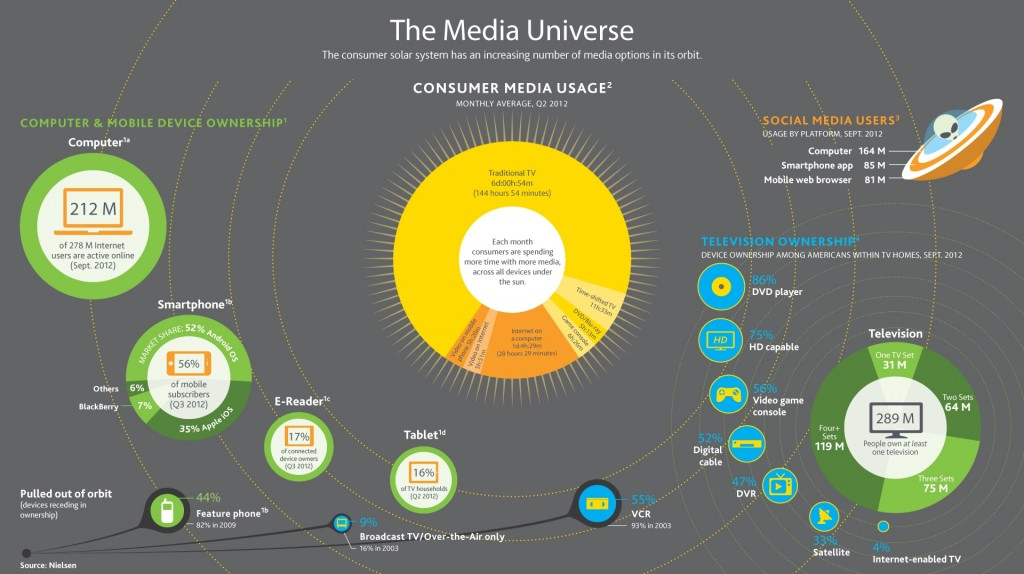 Mapping the Media Universe as a solar system of devices